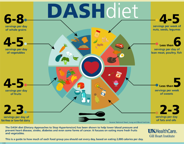 dash-dieta.png
